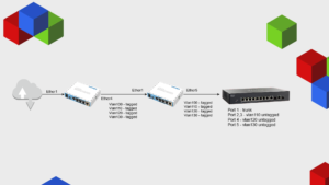 Mikrotik Bridge VLAN Filtering