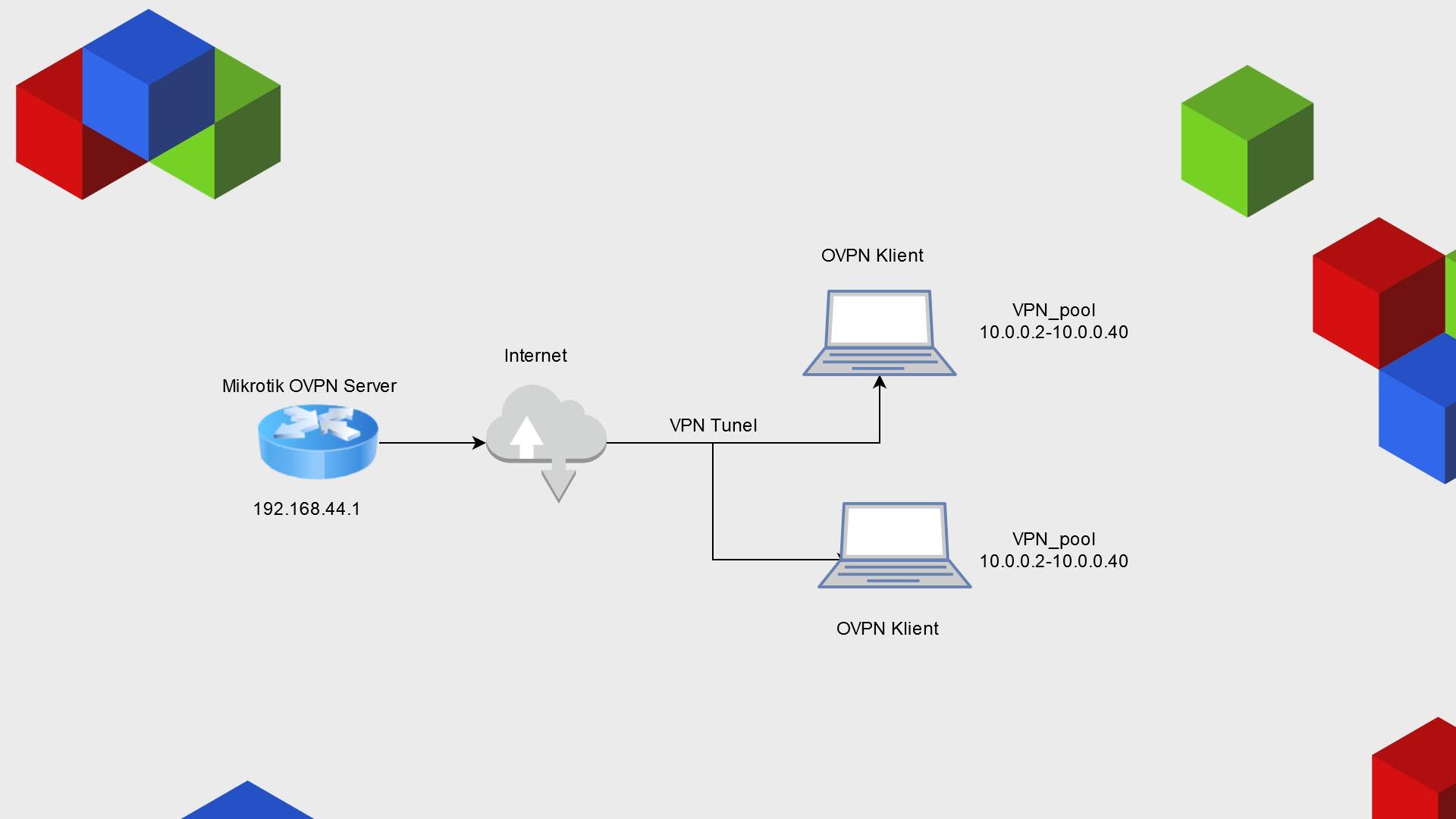 Mikrotik OpenVPN Server Diagram