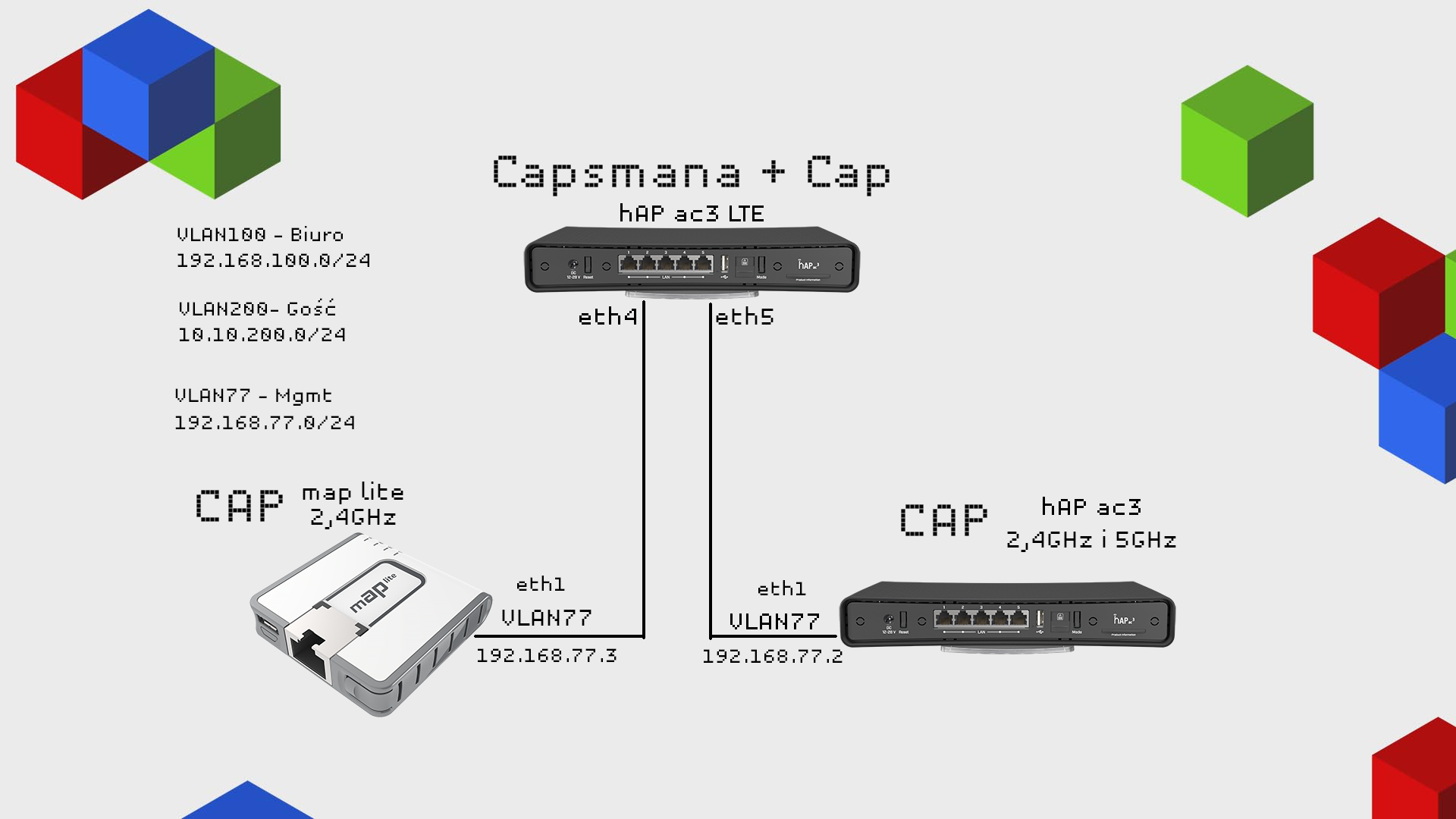 Mikrotik Capsman VLAN Local Forwarding
